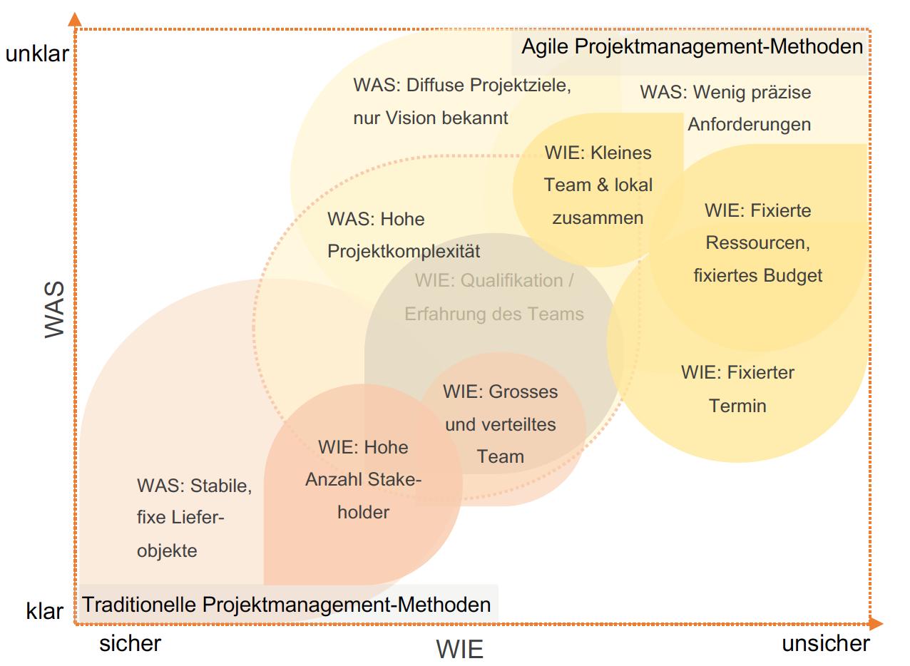 Bild_Agile Projektmanagement Methoden