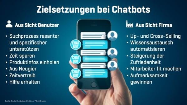 GARAIO AG Blog_Nutzen Chatbot