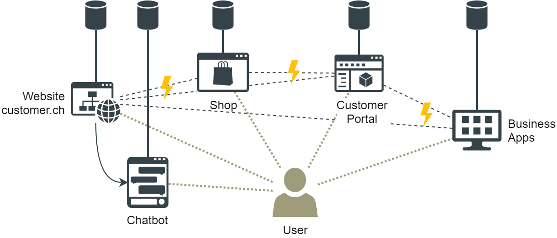 Chatbot_Silo-Solutions