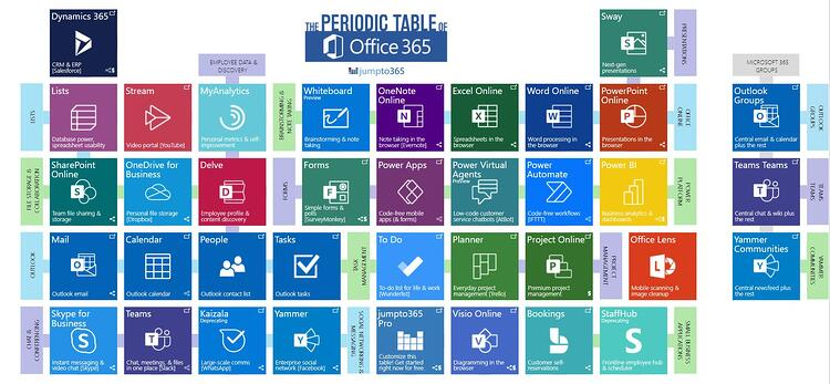 Microsoft 365 table